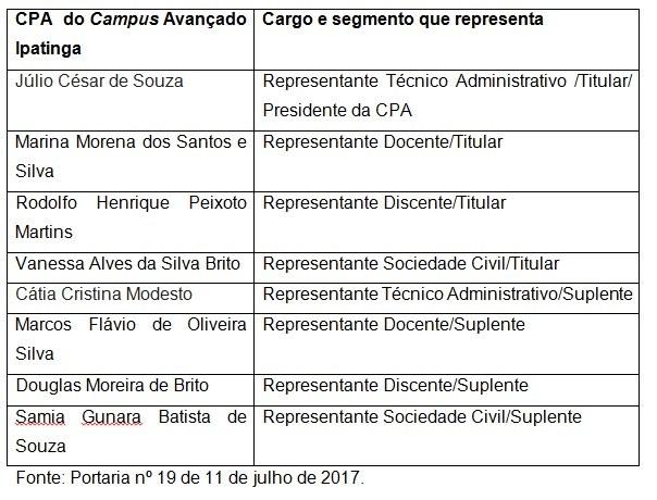 tabela CPA