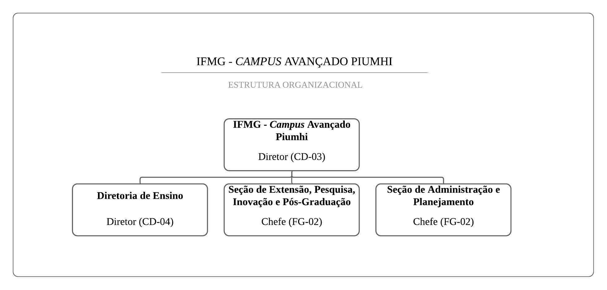organograma_Piumhi_2020_CONSUP