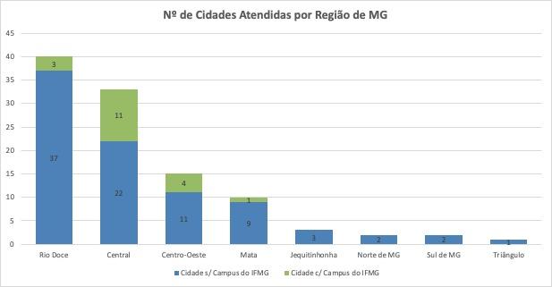 Número de cidades atendidas por região de MG
