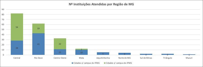 Número de Instituições atendidas por região de MG