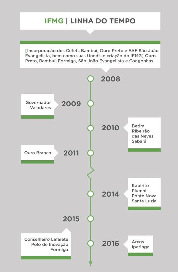 Linha do tempo do IFMG