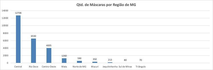 Quantidade de máscaras por região de MG
